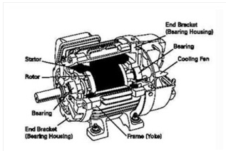Bagian-Bagian Motor Listrik 3 Fasa