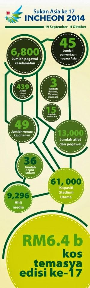 Keputusan Penuh Dan Jadual Sukan Asia Incheon 2014