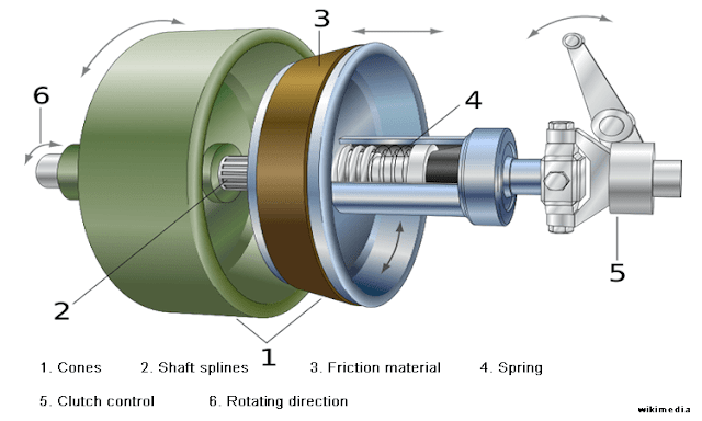 Cone_clutch_parts