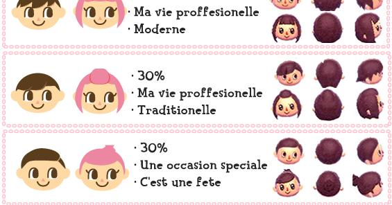 Sims gratuit astuces for Fapijeux