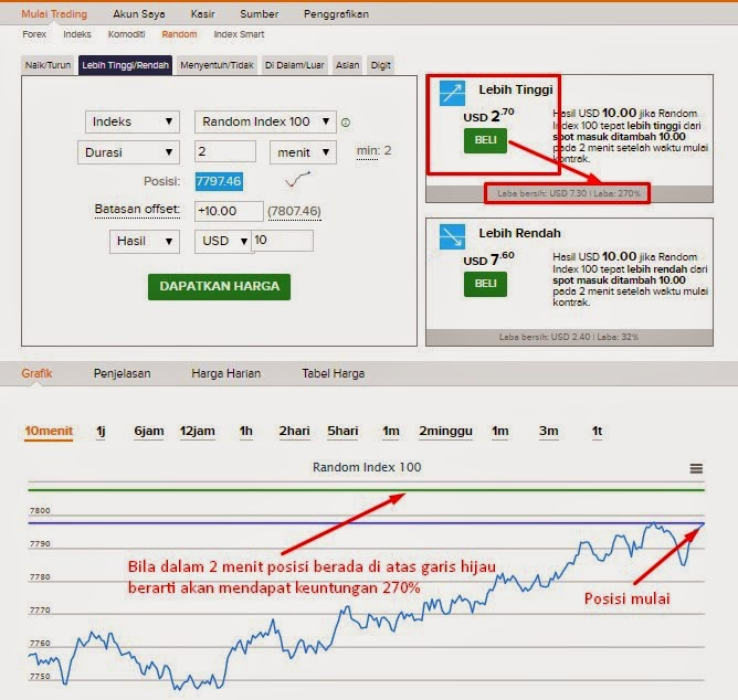 Strategi trading di binary