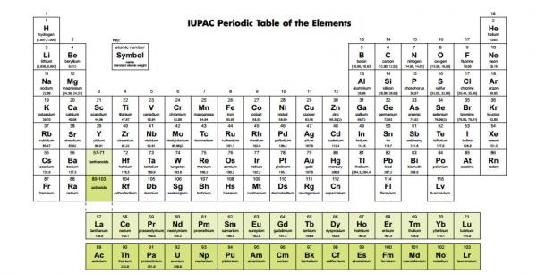 Quatro novos elementos químicos para a Tabela periódica