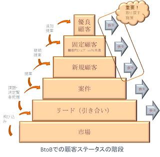BtoBでの顧客ステータスの階段