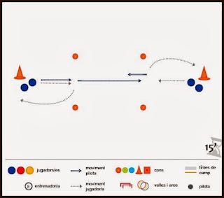 Exercici de futbol: tècnic - Coordinació de moviment post/previ passada