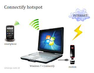 Cara Share Koneksi Wifi SSH Dengan Connectify | Part 1