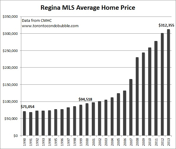 regina average home price graph