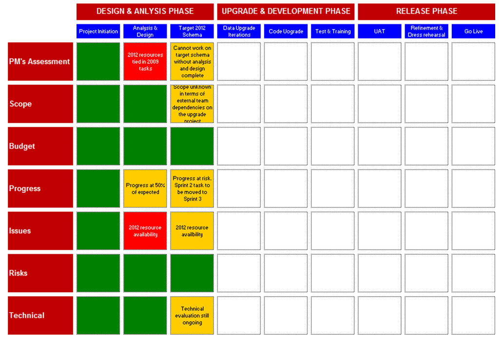 My ax 2012 upgrade project plan planning phase for Benefits realization plan template