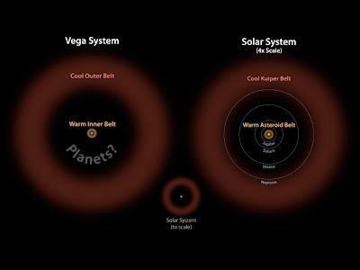 Comparación de los cinturones del sistema de Vega y el Sistema Solar