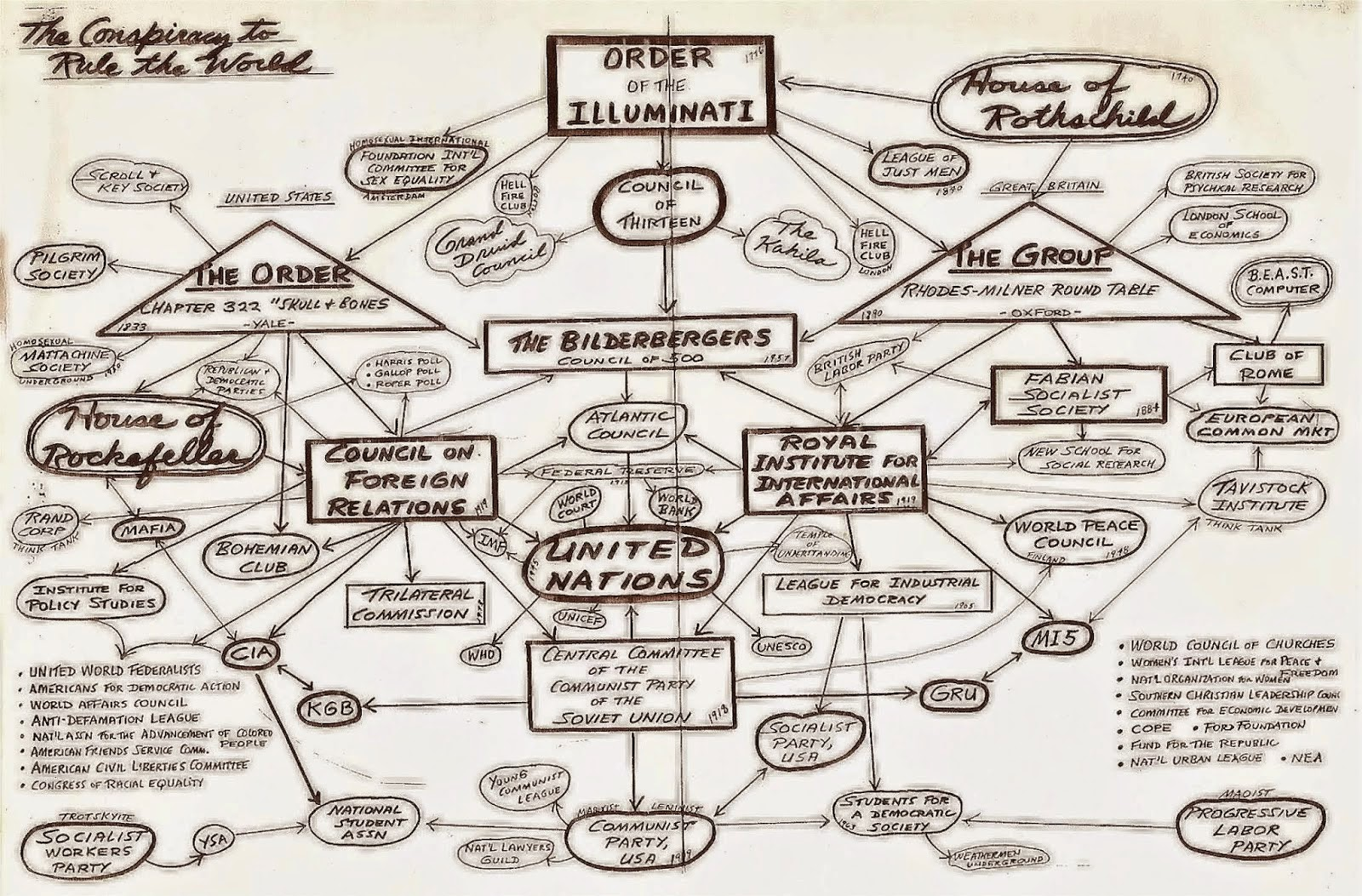 The Network of Global Secret Societies