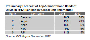 Top 5 Smartphone Makers of 2012