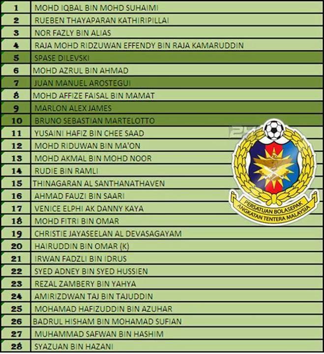 Berikut senarai pemain ATM FA untuk musim 2014