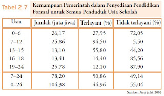Faktor Penyebab Keterbelakangan Indonesia