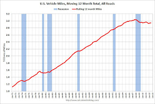 DOT: Vehicle Miles Driven decreased 0.3% in July
