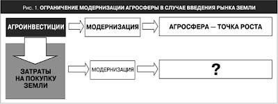 content agrosphera 1 rus Агроинвестиции и доступ к земле: обострение противоречий