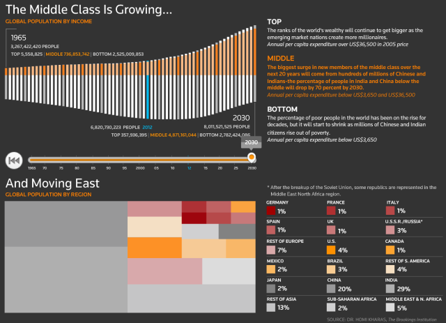 """"""" the rise of the big fat middle class"""""""