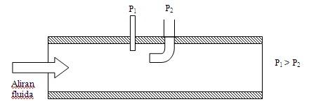 pengukuran aliran fluida dengan pipa plot