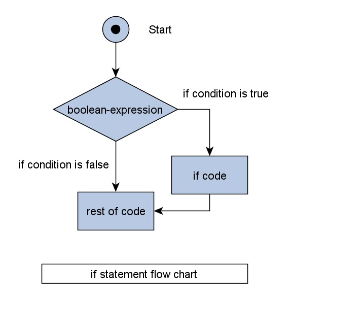 Java Control Statements if else and switch statements