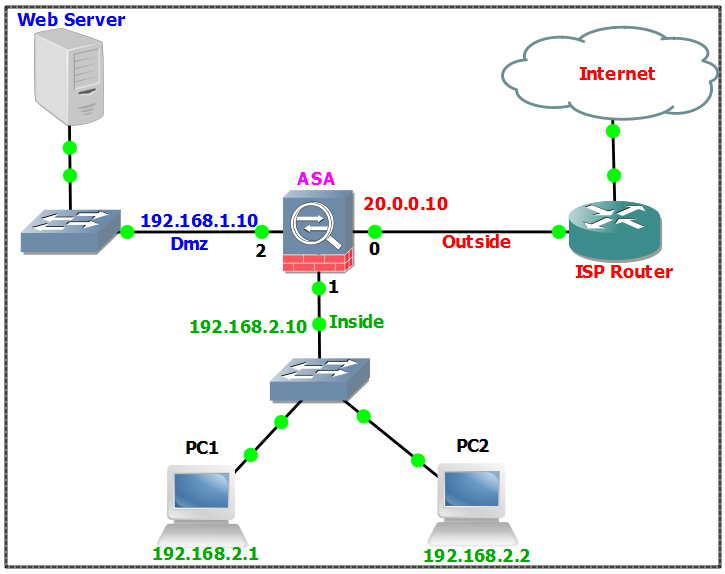 network security case study