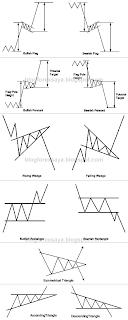 blog forex saya - continuation chart pattern