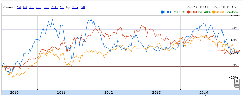 Maybe The 3 Most Undervalued High-Quality Dividend Stocks
