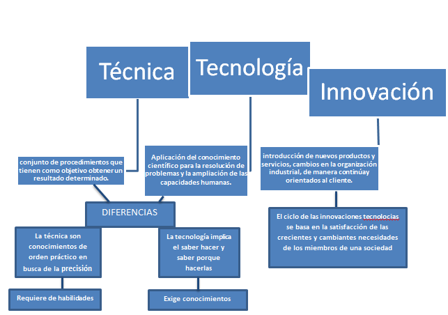 Grupo 4 saberes tecnica mapa conceptual for Tecnica de oficina wikipedia