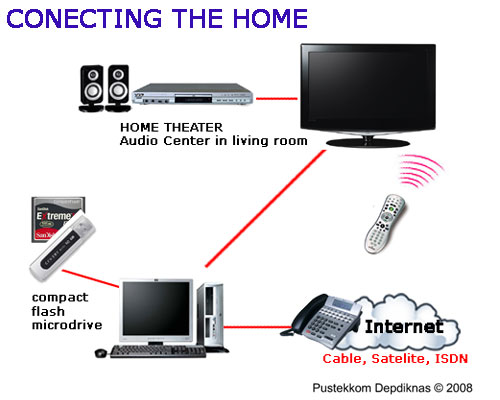 cara kerja cara kerja internet tv kabel. Black Bedroom Furniture Sets. Home Design Ideas