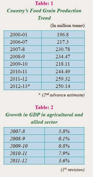 agricultural finance in india pdf