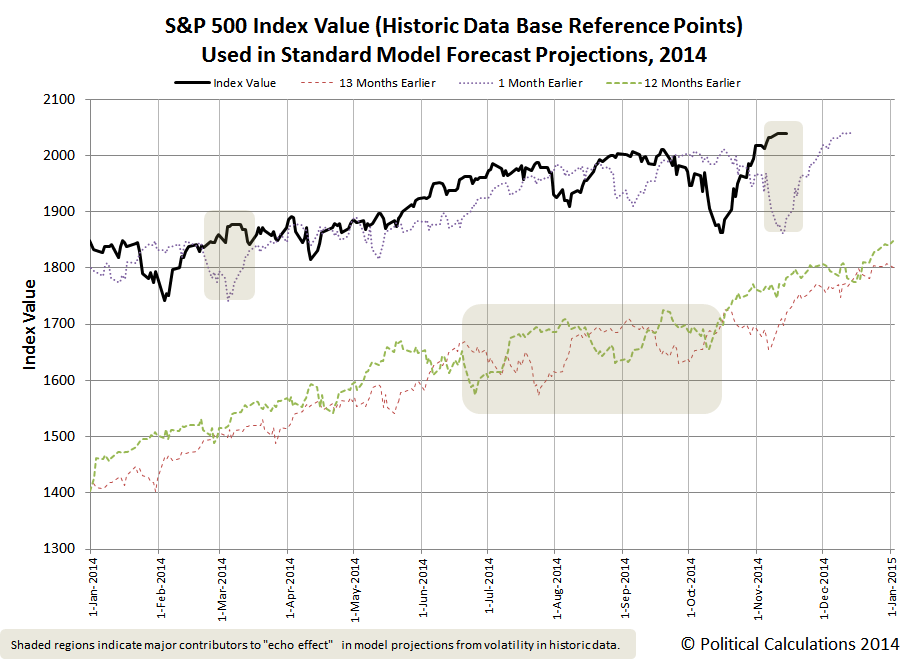 S&P 500 Index Value (Historic Data Base Reference Points) Used in Standard Model Forecast Projections, 2014