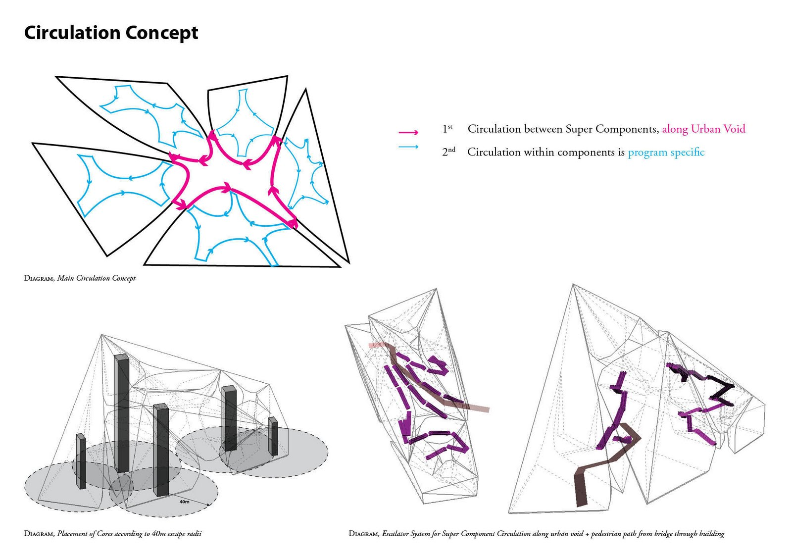 Diplom blog circulation concept for Architectural concepts circulation