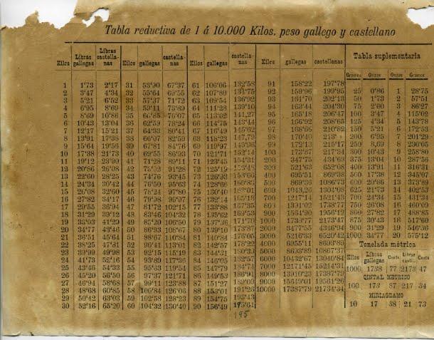 CCA. SIGLO XVIII TABLA REDUCTIVA DE 1 Á 10.000 KG