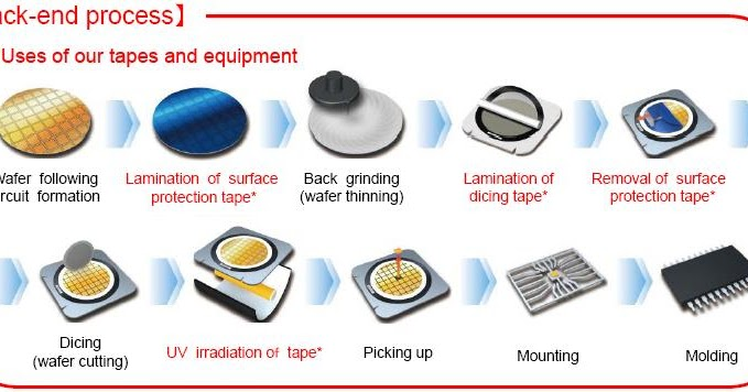 Semiconductor Dicing Tapes  Introduction To Dicing Tapes