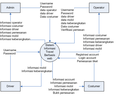 Contoh program java sederhana sistem informasi travel berbasis web berikut adalah diagram context level 0 dari system informasi travel ccuart Choice Image