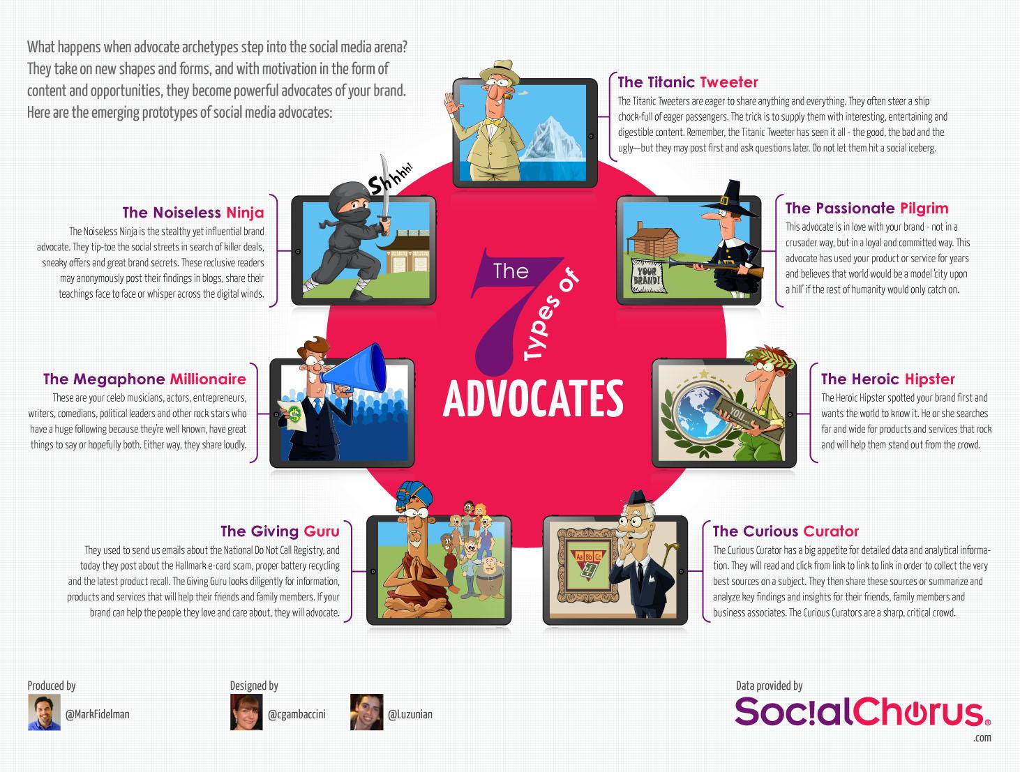 7 Prototypes Of Social Media Advocates [infographic]