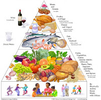 Mediterranean Diet
