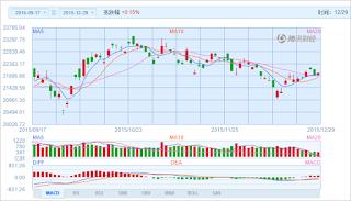 中国株コバンザメ投資 香港ハンセン指数20151229