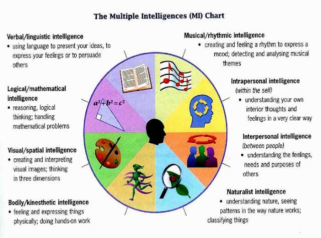 Ambitious image in howard gardner multiple intelligences test printable