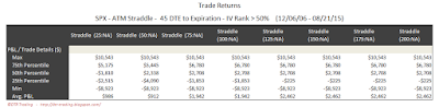 SPX Short Options Straddle 5 Number Summary - 45 DTE - IV Rank > 50 - Risk:Reward Exits