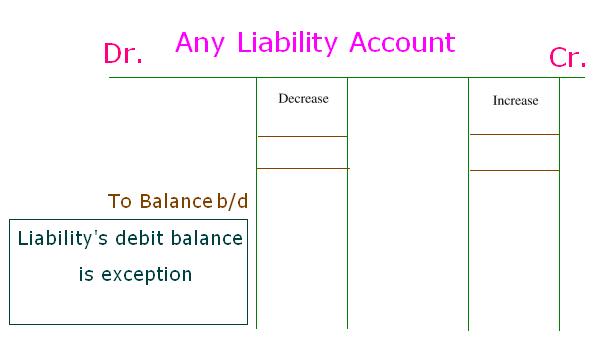 Balance Transfer Debit Card To Credit  safest way to cancel a credit card   Card