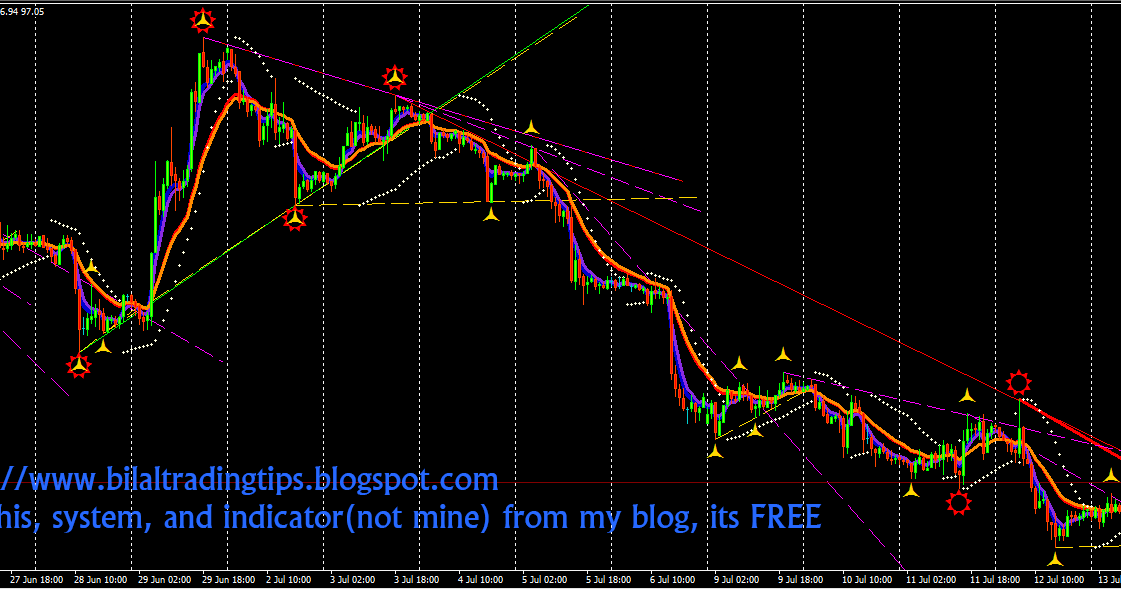 Waves auto trend indicator forex