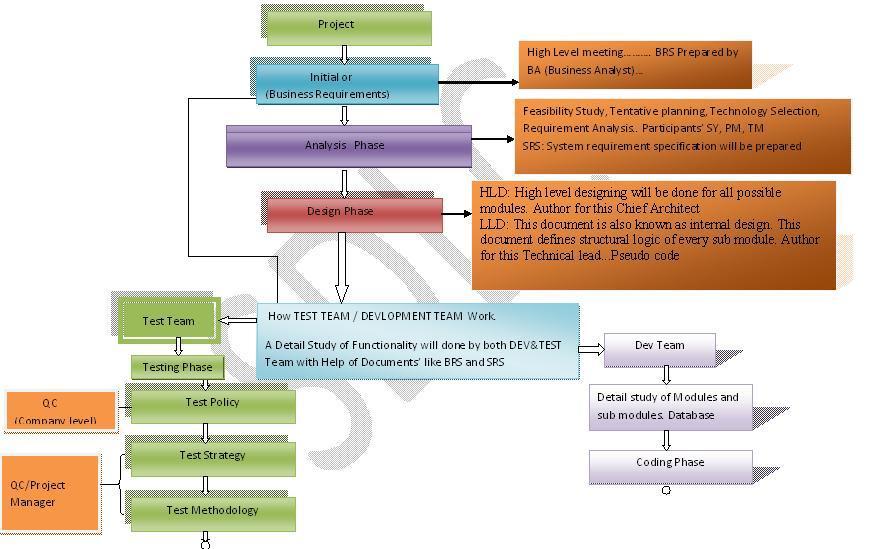 Software Development Life Cycle ( SDLC ) ~ QTP online Training, Qtp ...