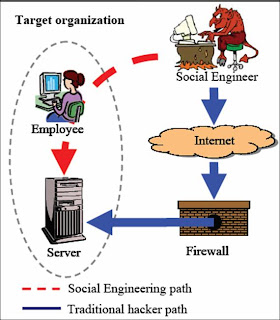 social engineering guide
