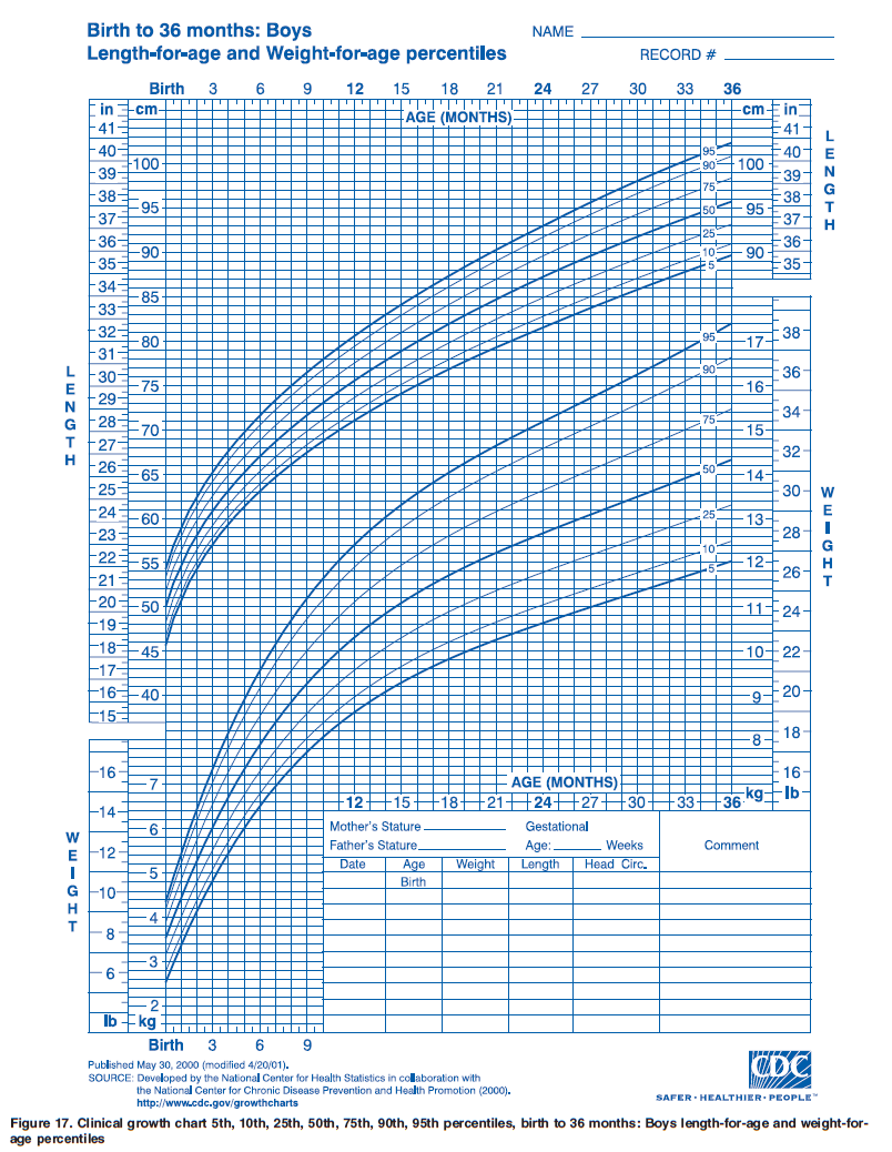 OurMedicalNotes: Growth chart - Lengths-for-age & Weight -for-age ...
