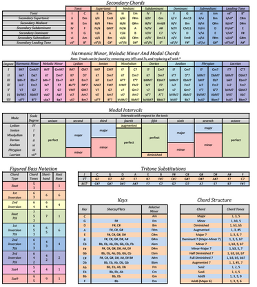 Image Result For Music Theory Cheat Sheet Reddit