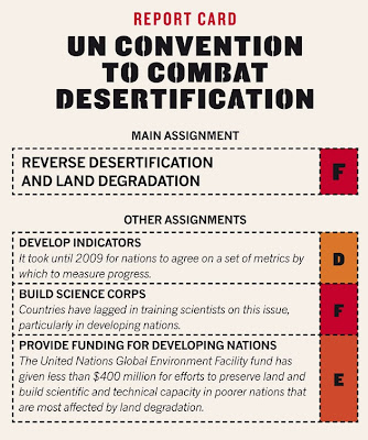 convention to combat desertification, rio, rio+20