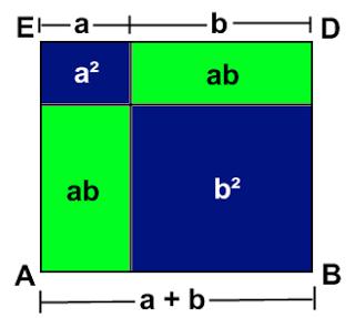 O uso das figuras geométricas em questões algébricas