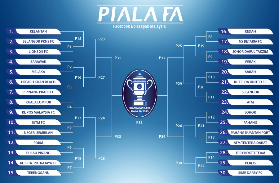 Jadual Piala FA Malaysia 25 Januari 2013