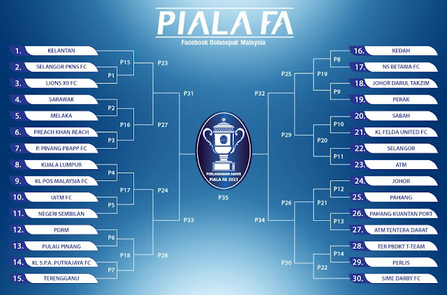 Jadual Piala FA Malaysia 25 Januari 2013
