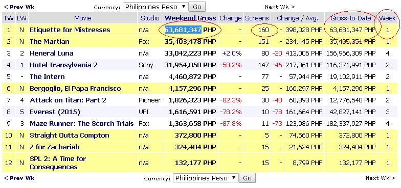 Etiquette for mistresses grosses 63 million on its first week run - Mojo box office philippines ...