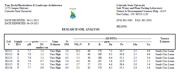 soils lab report Civil engineering [ddpa 3092] experiment : soils consolidation geotechnical & soils laboratory soils consolidation nb you are required to keep a full copy of your submission for this laboratory report.