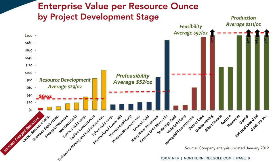 Junior gold miner seeker due diligence gold deposits however if gold prices move dramatically the large low grade under valued resources may become very valuable as mining becomes economically feasible even ccuart Choice Image